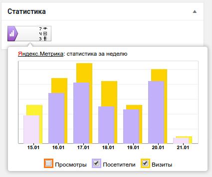 Статистика посещаемости WordPress сайта 3