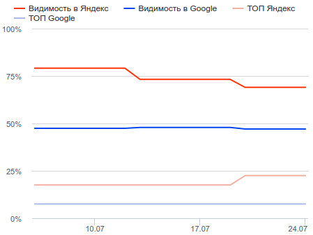 Видимость и позиции в ТОП Яндекс и Google